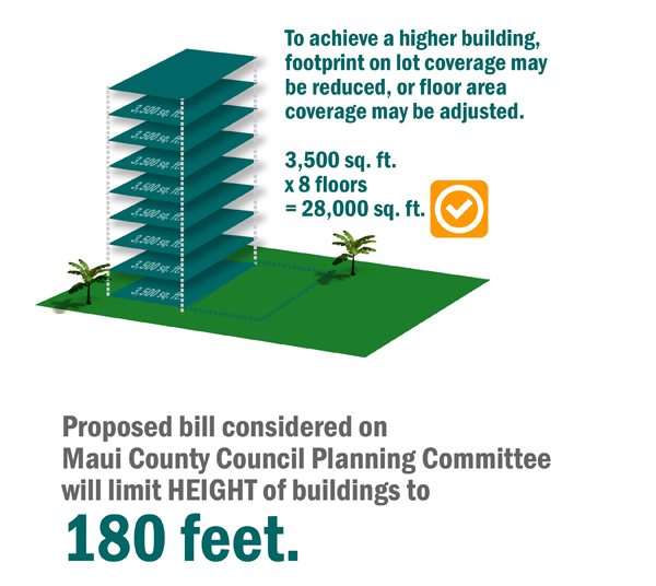 Proposed bill to define height limit of buildings on maui for Floor finance definition