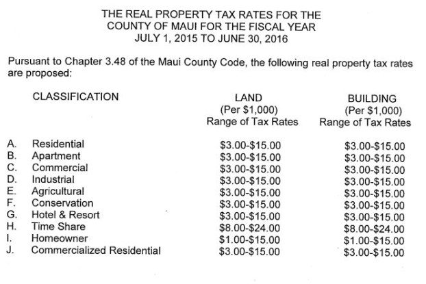 Real Property Tax