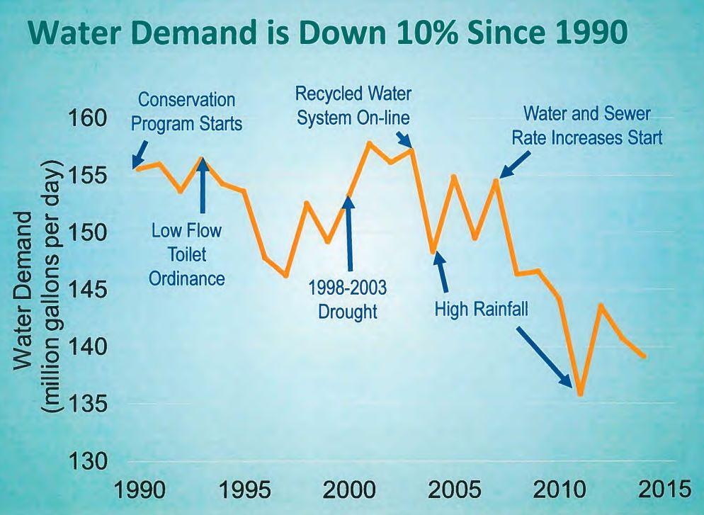 BWS water demand