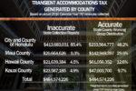 TAT revenue per county